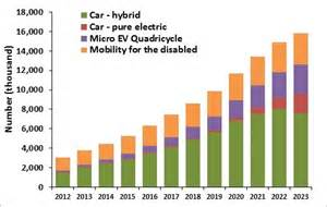 Number Of Electric Vehicles In India The Week In Evs And More Part 2 Earth S Energy