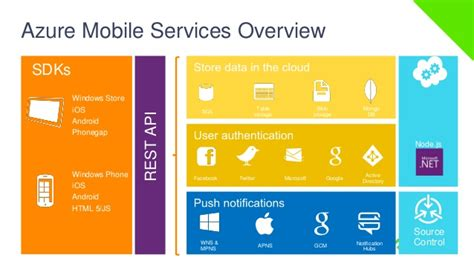 mobile services develop hybrid mobile application with azure mobile