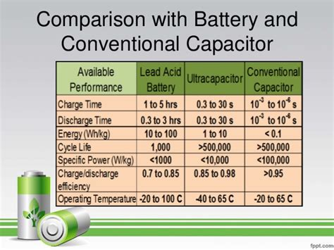 difference between battery and capacitor capacitor battery compare 28 images what s the difference between batteries and capacitors