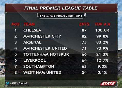 epl qualification for chions league arsenal news arsenal and manchester united will qualify