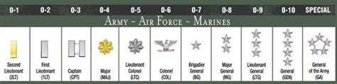 Officer Ranks Army by These Insignias Make Slight Changes With Every Rank Just