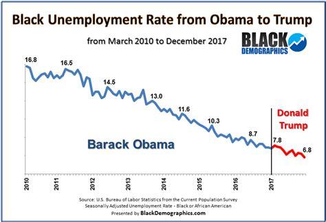 black unemployment under obama chart blackdemographics com unemployment