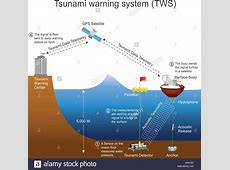 Warning System Stock Photos & Warning System Stock Images ... Warning Systems