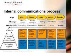 Desk Procedures Change Communications Hrd Programmes