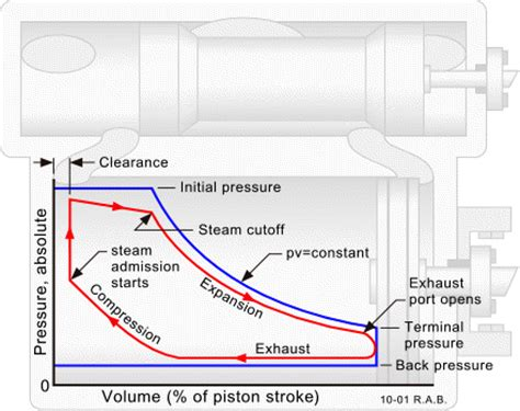 working of steam engine indicator diagram steam engine pressure volume diagram