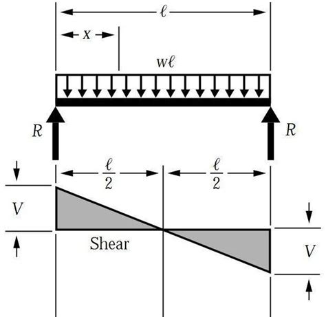 shear diagrams what are steps to convert a shear diagram into a