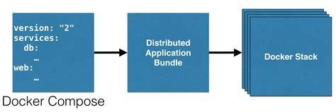 docker compose l stack docker services stack and distributed application bundle