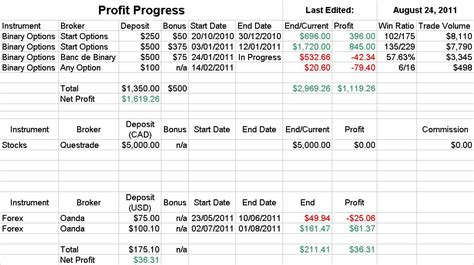 Binary Trading Journal Spreadsheets Free Carlnajslira S Diary Option Trading Journal Template