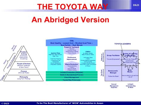 Toyota Production System Pdf The Toyota Way