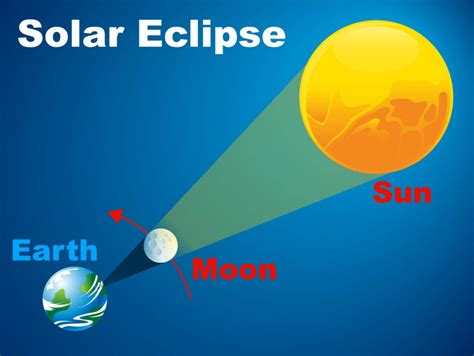 a diagram of a solar eclipse daytime fireworks with a twist epic fireworks