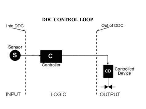 bms ddc wiring diagram pdf wiring diagram schemes