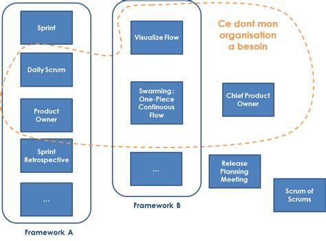 pattern lab framework oubliez les frameworks agile pensez patterns blog