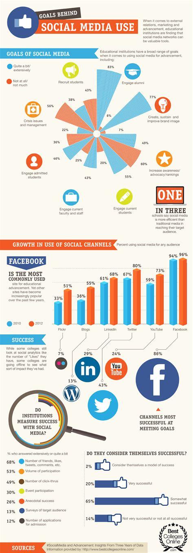 infografia tamaño imagenes redes sociales objetivos detr 225 s del uso de las redes sociales infograf 237 a