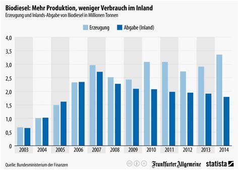 Welt Der Hängematten by Infografik Biodiesel Mehr Produktion Weniger Verbrauch