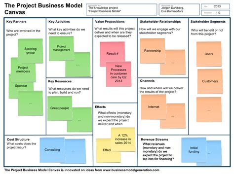 design house business model the project business model achieving business outcome