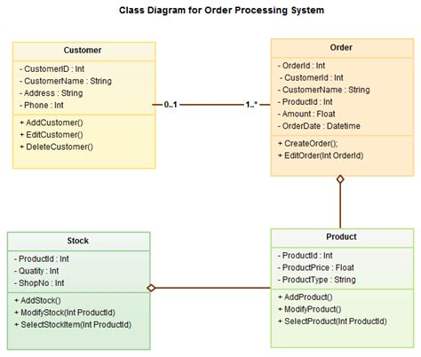 draw uml class diagram kumar s uml diagram types with exles for each