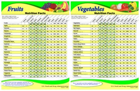 fruit v vegetables nutrition carbohydrate chart for fruits and vegetables choosing