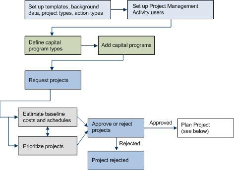 project management workflow process project management application overview