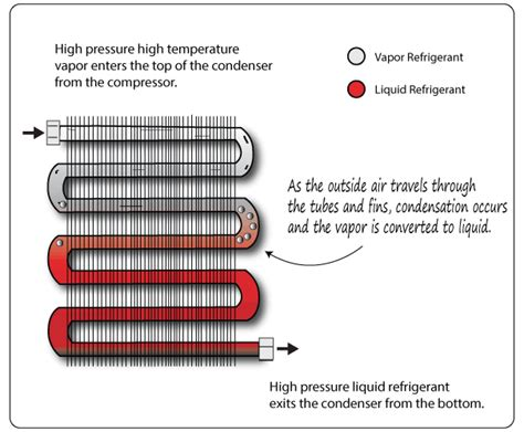 what is a c capacitor automotive a c condenser function and diagnosis