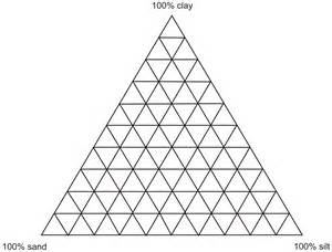 file soil texture triangular plot png wikimedia commons
