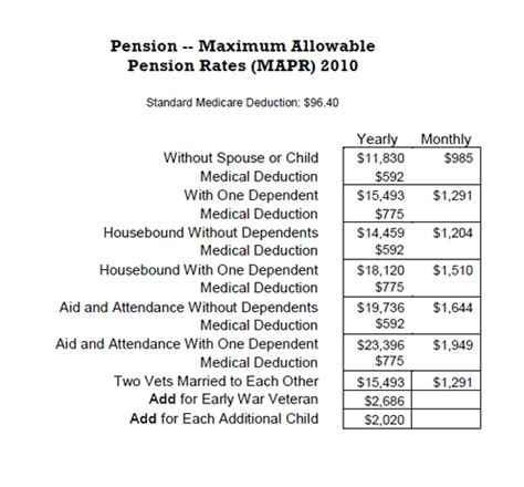 Pension Award Letter Exle 6 Pension Award Letter Monthly Budget Forms