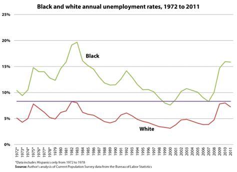 black unemployment under obama chart black educator