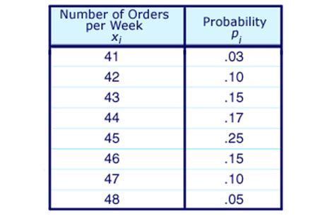 Probability Distribution Table by Premba Analytical Methods