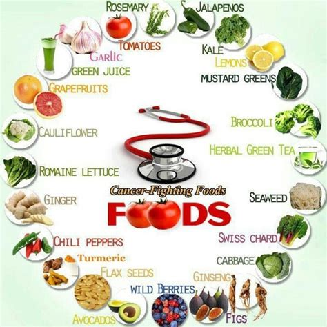 Healing Home Foods by Top 5 Cancer Causing Foods You Must Be Avoided