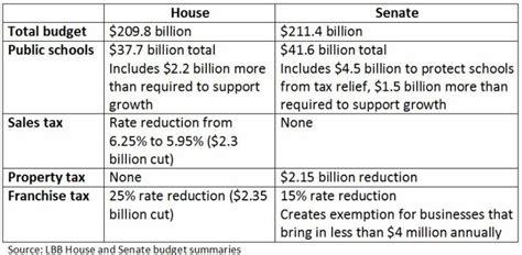 differences between the house of representatives and the senate legislative alerts tech titans tech titans