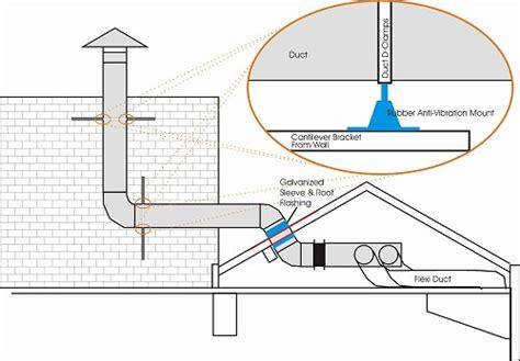 kitchen ventilation system design kitchen ventilation system design hvac aplication