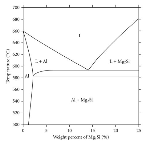 al si phase diagram effect of isothermal holding on semisolid microstructure