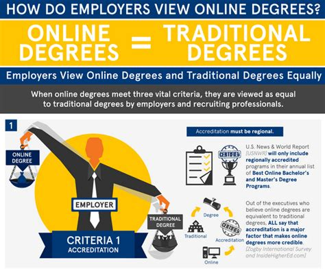 online degree programs study in the usa international when do employers see online degrees as equal to