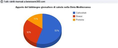 apporto calorico degli alimenti dieta mediterranea benefici 249 di esempio e versione