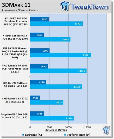 sapphire radeon r9 280x benchmark sapphire radeon r9 280x 3gb vapor x oc card review