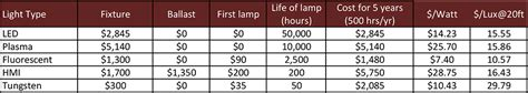 cost of fluorescent light fixtures a comparison of light fixture output and photometrics