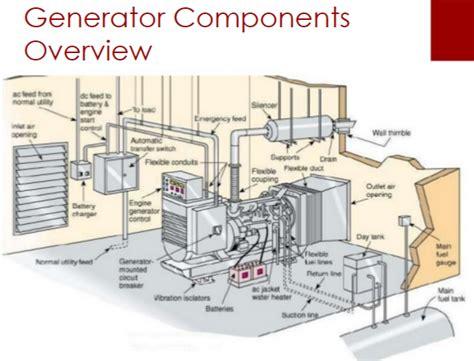 generator work  produce electricity csdg