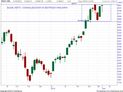 candlestick pattern of dlf charts and patterns analysis bank nifty consolidation