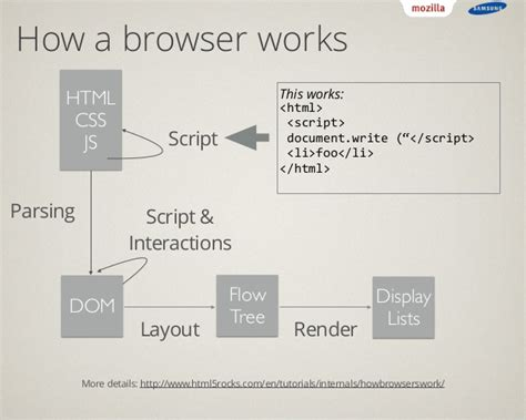 how browser works stealing chromium embedding html5 with the servo browser