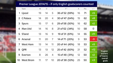 epl table goals for against liverpool fc chions chelsea fc in relegation battle