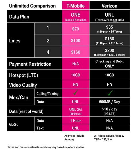 mobile one verizon s unlimited plan returning causes t mobile one
