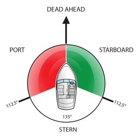 port and starboard colors starboard side light colour decoratingspecial