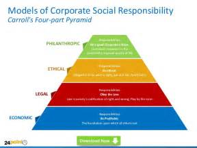 Corporate Social Responsibility Policy Template by Corporate Social Responsibility Csr Powerpoint Templates