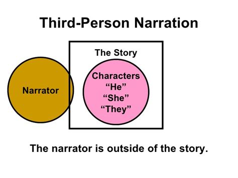 Third Person Narrative Essay by Narrative Essay Third Person Exle