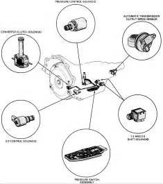 1995 chevy silverado not shifting properly i can manually