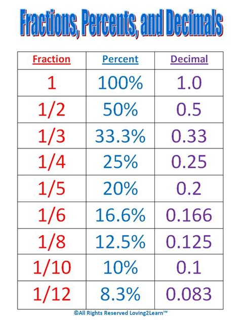 decimal to fraction conversion table fraction decimal percent conversion table worksheet 1000
