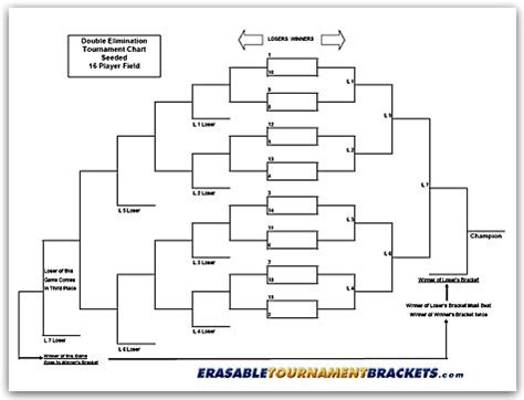 16 team double elimination seeded tournament bracket 16 team double elimination seeded tournament bracket