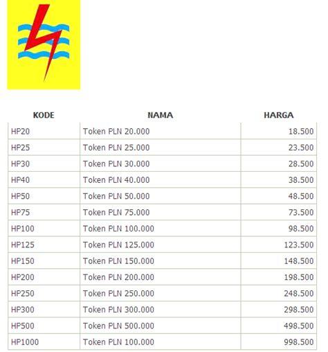 Token Pulsa Pln Rp200 000 harga token pln bintangrefill