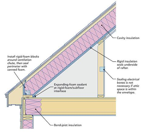 Best Ways To Prevent Roof Two Ways To Insulate Attic Kneewalls Homebuilding
