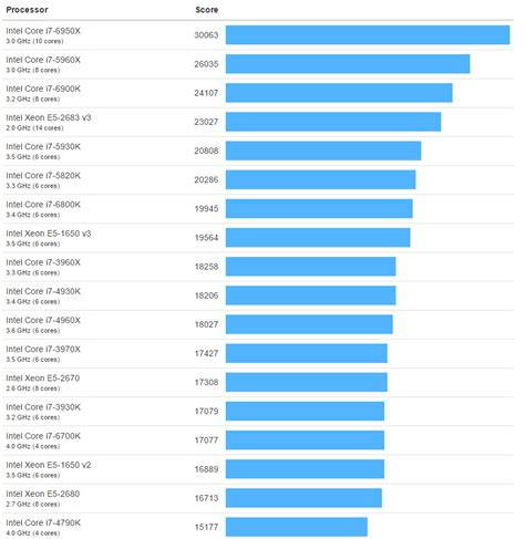 bench geek amd 32 core zen based naples cpu benchmarks leaked in
