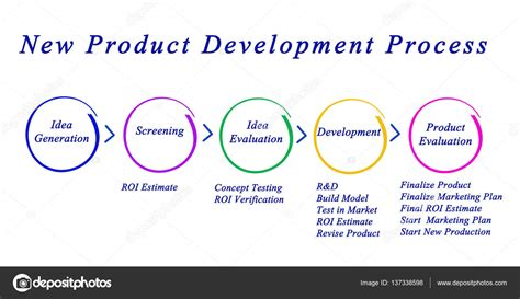 Mba New Product Development Process by Rcslt S Clinical Guidelines Royal College Of
